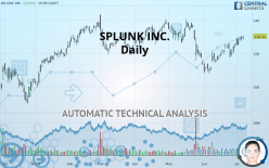 SPLUNK INC. - Daily
