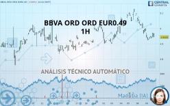 BBVA ORD ORD EUR0.49 - 1 uur