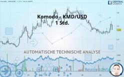 Komodo - KMD/USD - 1 Std.