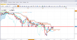 CAC40 Index - 15 min.