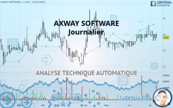 AXWAY SOFTWARE - Journalier