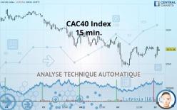 CAC40 Index - 15 минут