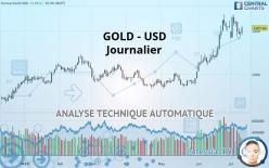 GOLD - USD - Diário