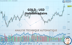 GOLD - USD - Semanal