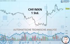CHF/MXN - 1 Std.
