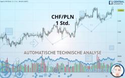 CHF/PLN - 1 Std.