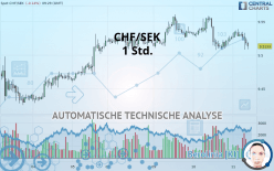 CHF/SEK - 1 Std.