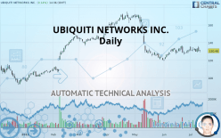 UBIQUITI NETWORKS INC. - Daily