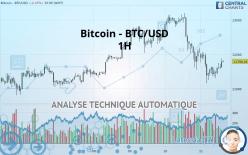 Bitcoin - BTC/USD - 1 час