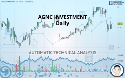 AGNC INVESTMENT - Daily