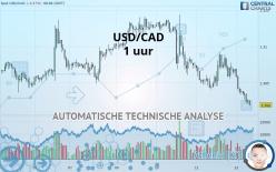 USD/CAD - 1 小时