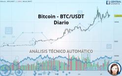 Bitcoin - BTC/USDT - Dagligen