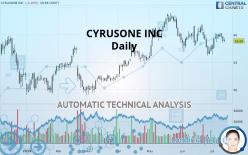 CYRUSONE INC - Daily