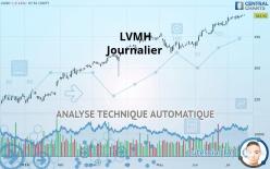 LVMH - Journalier