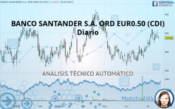 BANCO SANTANDER S.A. ORD EUR0.50 (CDI) - Daily