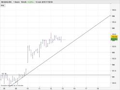 NASDAQ INC. - 1H