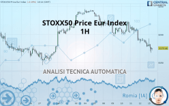 STOXX50 PRICE EUR INDEX - 1H