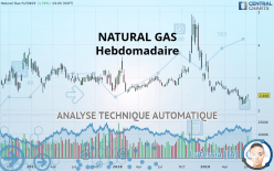 NATURAL GAS - Semanal