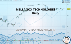 MELLANOX TECHNOLOGIES - Daily