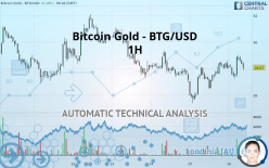 Bitcoin Gold - BTG/USD - 1H