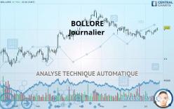 BOLLORE - Daily