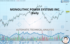 MONOLITHIC POWER SYSTEMS INC. - Daily