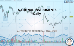 NATIONAL INSTRUMENTS - Daily