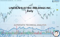 LINCOLN ELECTRIC HOLDINGS INC. - Daily