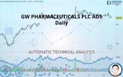 GW PHARMACEUTICALS PLC ADS - Daily