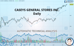 CASEYS GENERAL STORES INC. - Daily