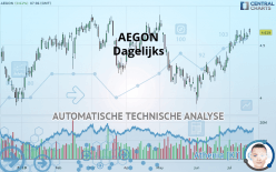 AEGON - 每日