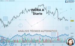 INDRA A - Diario