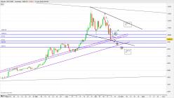 Bitcoin - BTC/USDT - Täglich