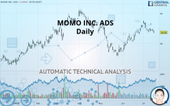 MOMO INC. ADS - Daily