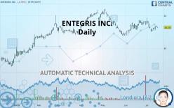 ENTEGRIS INC. - Daily