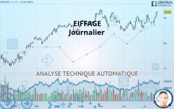 EIFFAGE - Daily