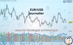 EUR/USD - Daily
