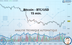 Bitcoin - BTC/USD - 15 分钟