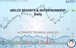 MELCO RESORTS & ENTERTAINMENT - Journalier