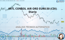 INTL CONSOL AIR ORD EUR0.50 (CDI) - Daily