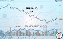 EUR/AUD - 1 час