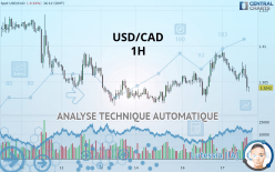 USD/CAD - 1 Std.