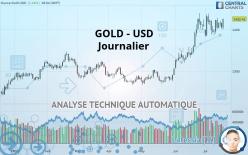 GOLD - USD - Päivittäin