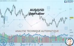 AUD/USD - Dagligen