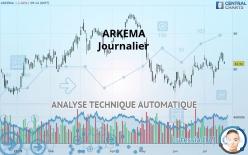 ARKEMA - Daily