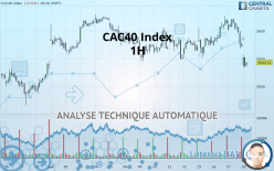 CAC40 Index - 1 tim