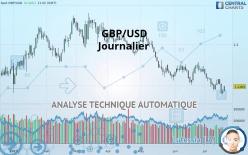 GBP/USD - Ежедневно