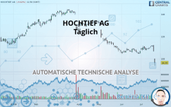 HOCHTIEF AG - Täglich