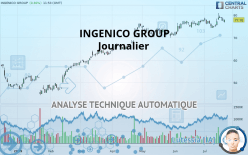 INGENICO GROUP - Daily