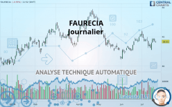 FAURECIA - Daily